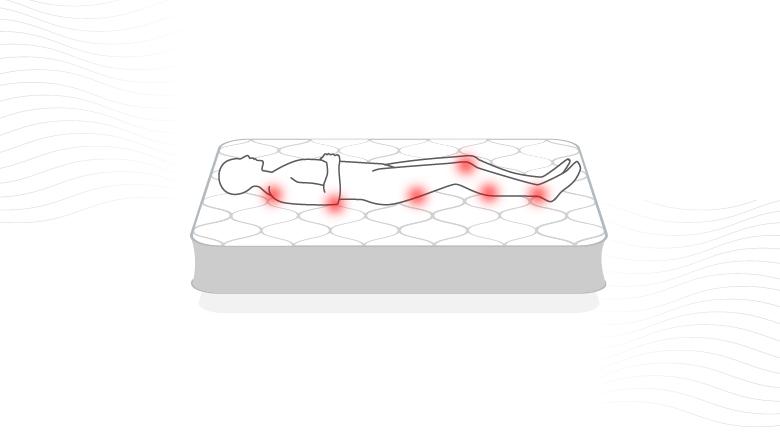 Beneficios de los colchones ortopédicos: Disminuyen las dolencias de músculos y articulaciones.