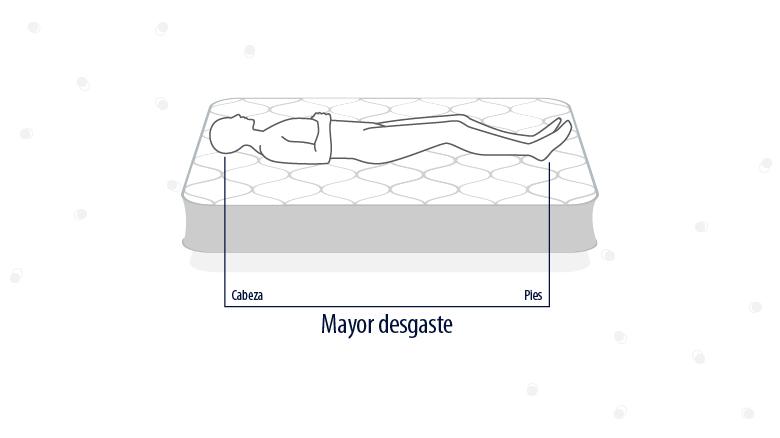 Cuidados del colchón: desgaste